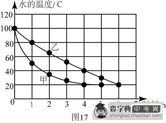 中考物理实验,难以释怀 学而思北京中考研究中心 黄平娟老师 2015年6月24日,下午16:50分,路上陆续出现了考生的身影。依稀记得去年的此时,孩子们都是迈着轻快的脚步飞跑而出;而这次,孩子们步伐似乎有点沉重,不忍离去的孩子们三三两两地交头接耳。而微信群内,校内的老师说见到了好几个哭着从考场内走出来的孩子 拿到试卷,厚厚的一沓,直奔让众学生迷茫加绝望的 实验题,果然平娟老师强大的内心也受到了震撼。保温杯哪家强?双圆锥体为何低处向高处滚?碘加热如何判断是升华而非先熔化后液化?滑轮组的机械效率舍弃了 一贯钟